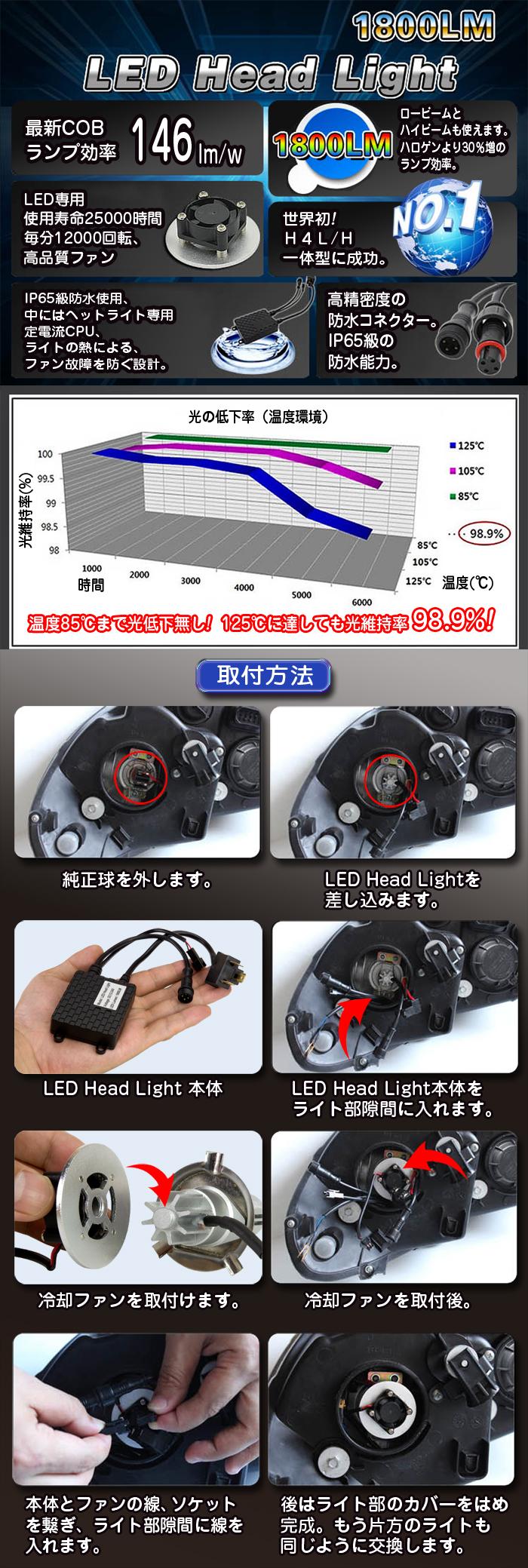 LEDヘッドライト用バルブ H11 取りつけ方法