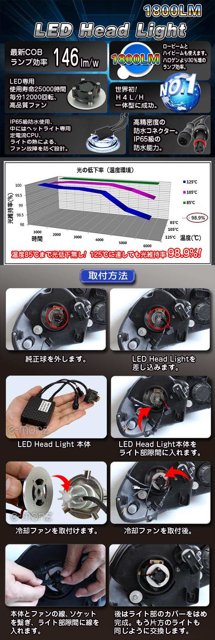 LEDヘッドライト用バルブ H4タイプ 取り付け方法