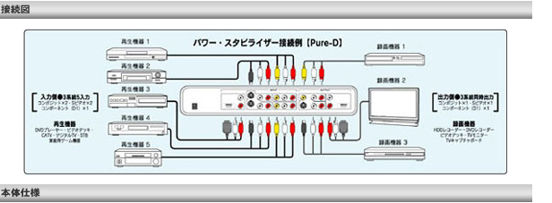 D端子装備の画像安定装置【ピュアディー/Pure-D】 接続図