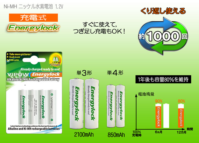 marketing and rechargeable batteries