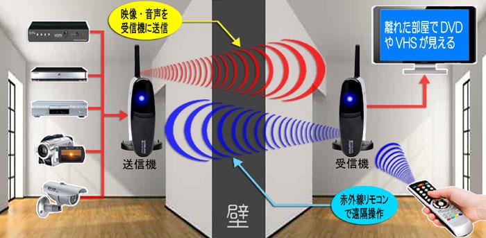 ビデオトランスミッター【トランスビジョンプロ/Transvision Pro】送受信機セット 使用イメージ 離れた部屋でDVDやテレビの映像が見れます